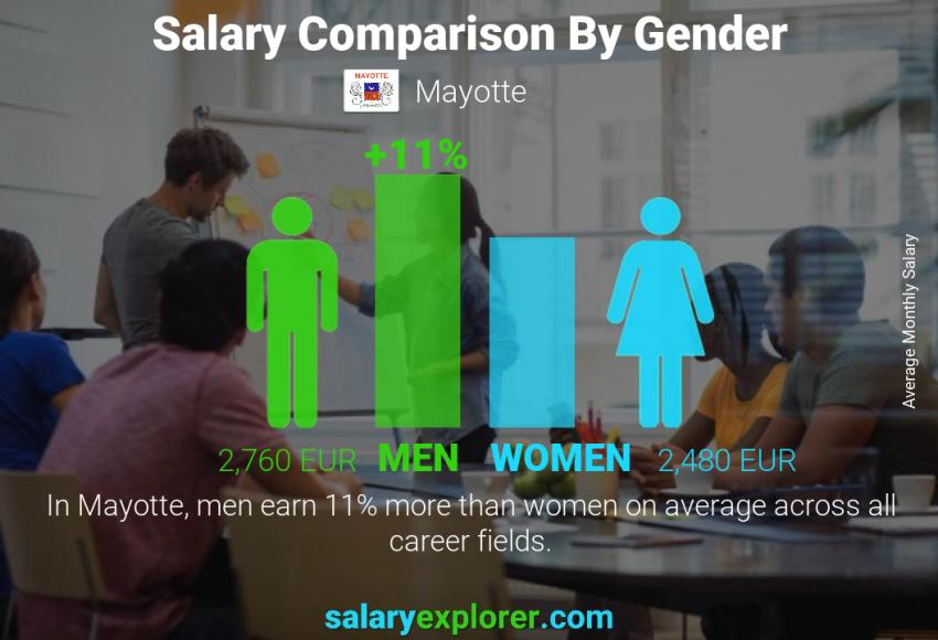Salary comparison by gender monthly Mayotte