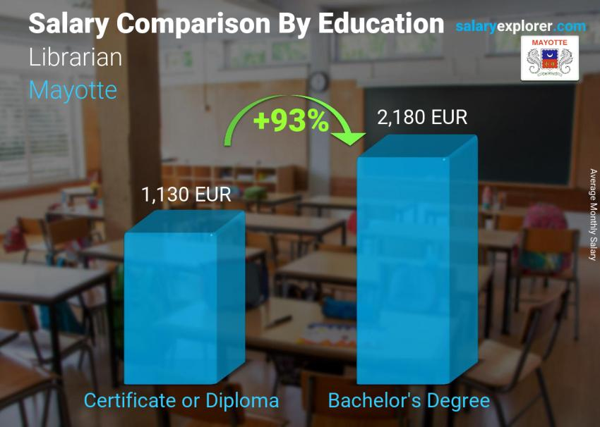 Salary comparison by education level monthly Mayotte Librarian