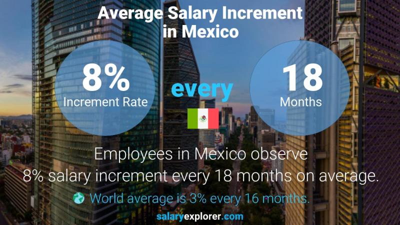 Annual Salary Increment Rate Mexico