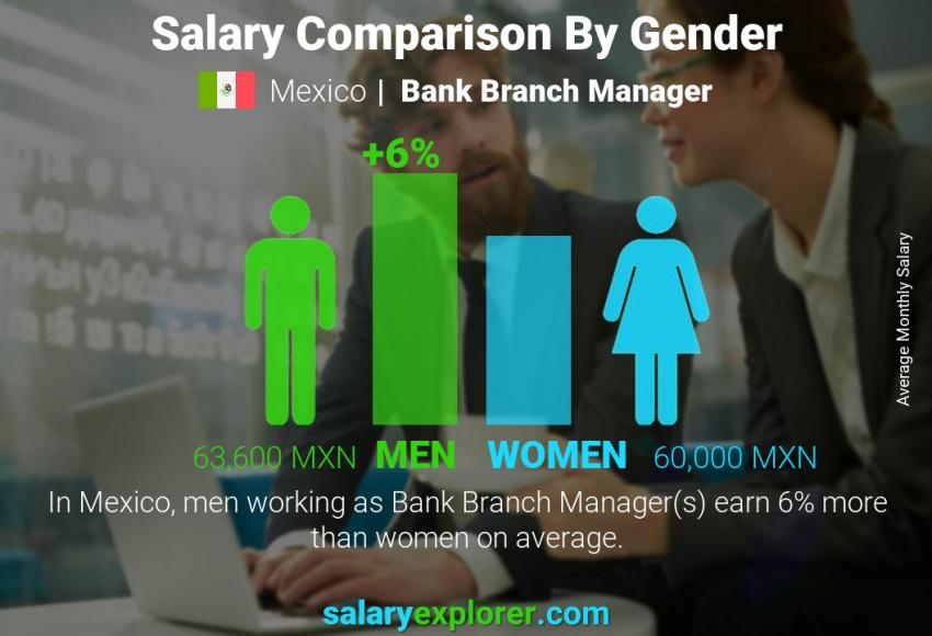 Salary comparison by gender monthly Mexico Bank Branch Manager
