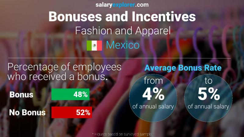 Annual Salary Bonus Rate Mexico Fashion and Apparel