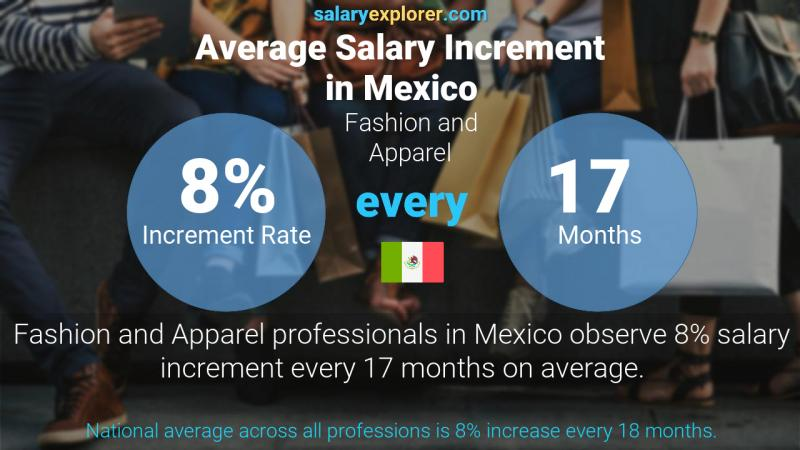 Annual Salary Increment Rate Mexico Fashion and Apparel