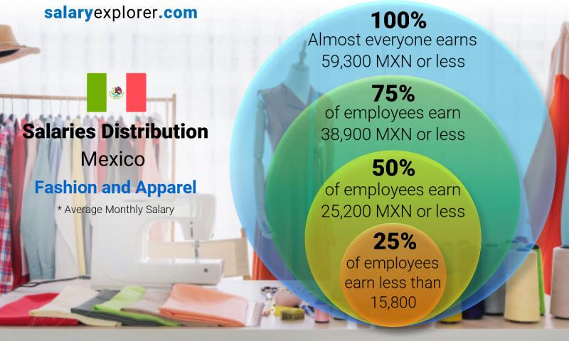 Median and salary distribution monthly Mexico Fashion and Apparel