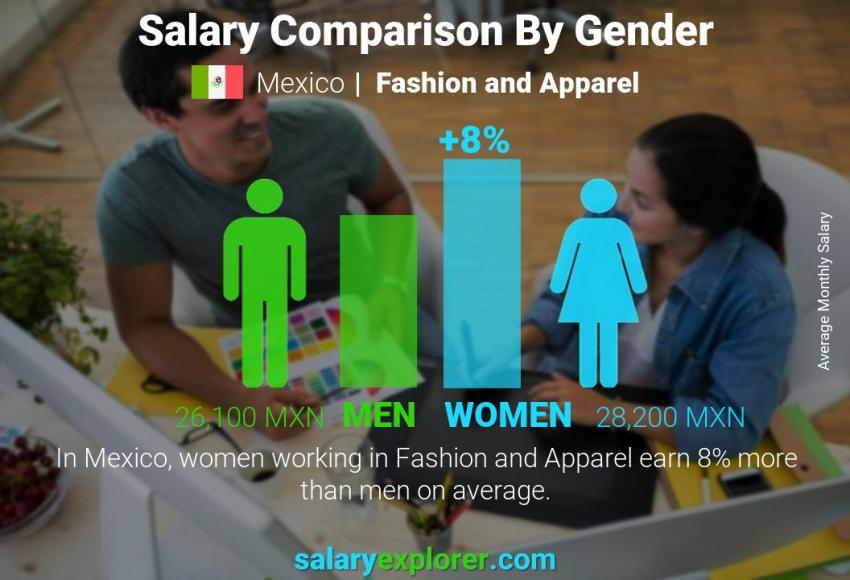 Salary comparison by gender monthly Mexico Fashion and Apparel