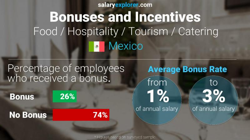 Annual Salary Bonus Rate Mexico Food / Hospitality / Tourism / Catering