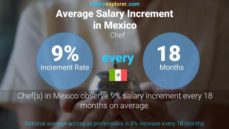 Annual Salary Increment Rate Mexico Chef