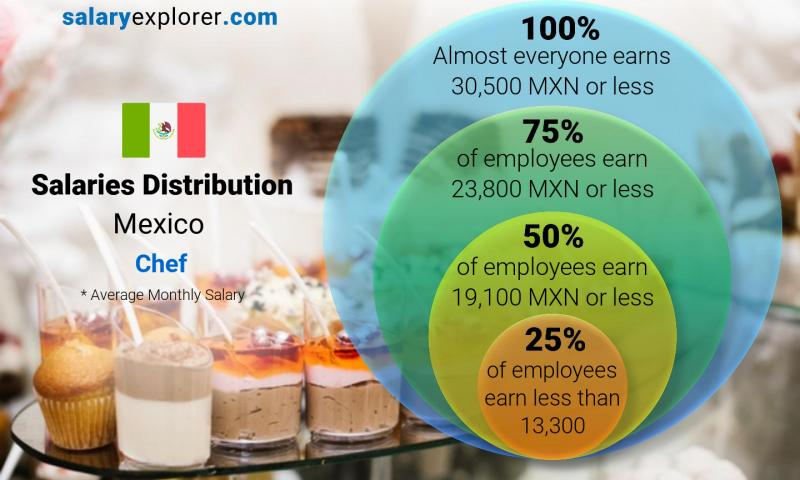Median and salary distribution monthly Mexico Chef