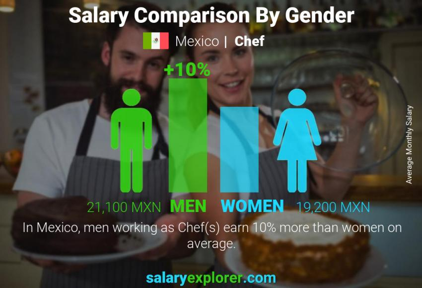 Salary comparison by gender monthly Mexico Chef