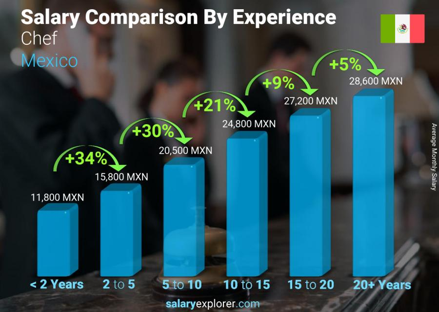 Salary comparison by years of experience monthly Mexico Chef