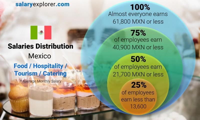 Median and salary distribution monthly Mexico Food / Hospitality / Tourism / Catering