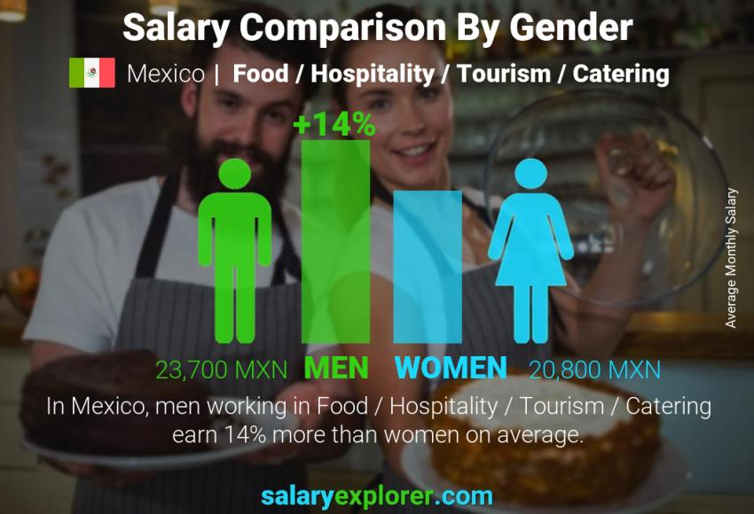 Salary comparison by gender monthly Mexico Food / Hospitality / Tourism / Catering