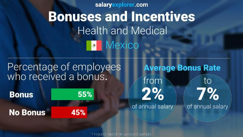 Annual Salary Bonus Rate Mexico Health and Medical