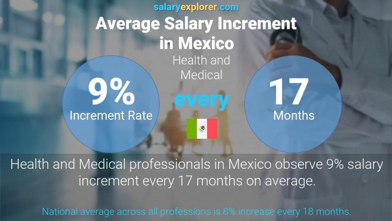 Annual Salary Increment Rate Mexico Health and Medical