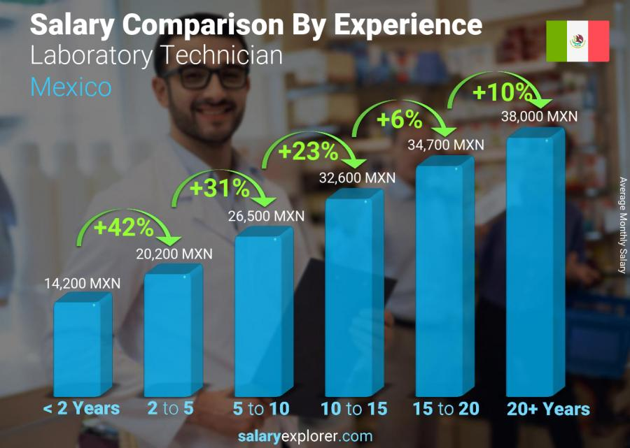 Salary comparison by years of experience monthly Mexico Laboratory Technician