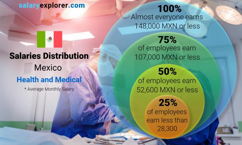 Median and salary distribution monthly Mexico Health and Medical