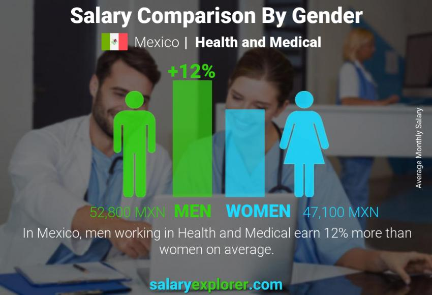Salary comparison by gender monthly Mexico Health and Medical