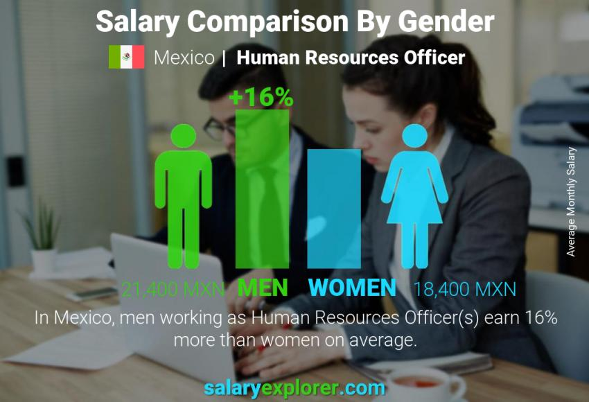 Salary comparison by gender monthly Mexico Human Resources Officer