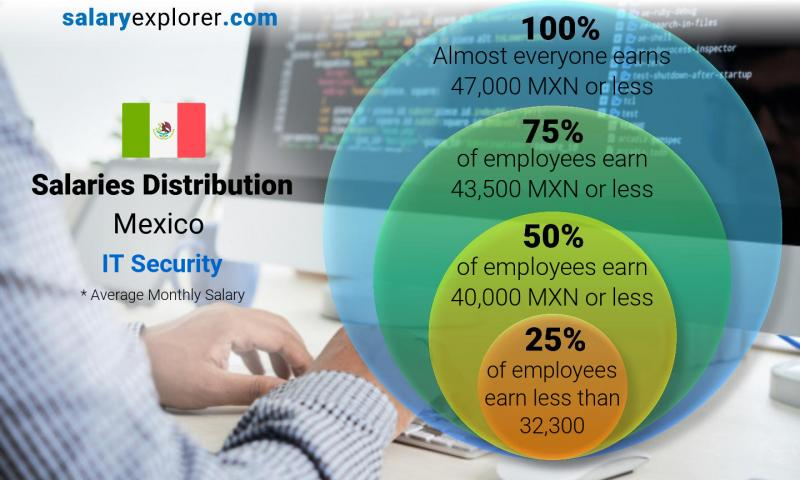 Median and salary distribution monthly Mexico IT Security