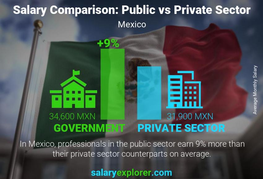 Public vs private sector salaries monthly Mexico