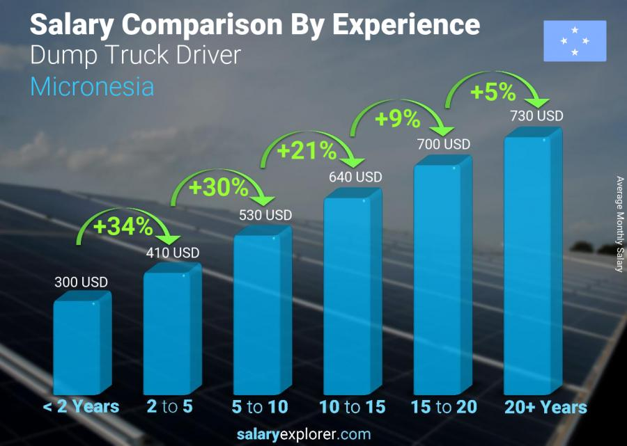 Salary comparison by years of experience monthly Micronesia Dump Truck Driver