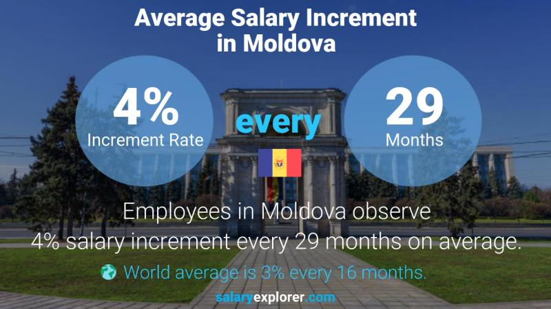 Annual Salary Increment Rate Moldova