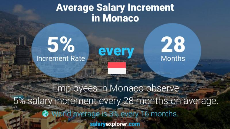 Annual Salary Increment Rate Monaco