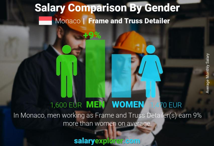 Salary comparison by gender monthly Monaco Frame and Truss Detailer