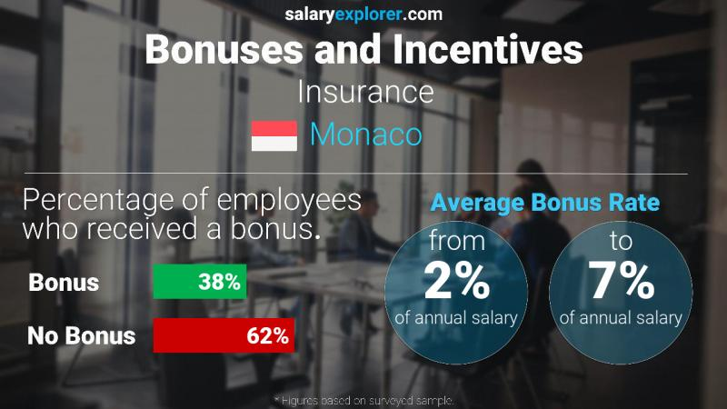 Annual Salary Bonus Rate Monaco Insurance