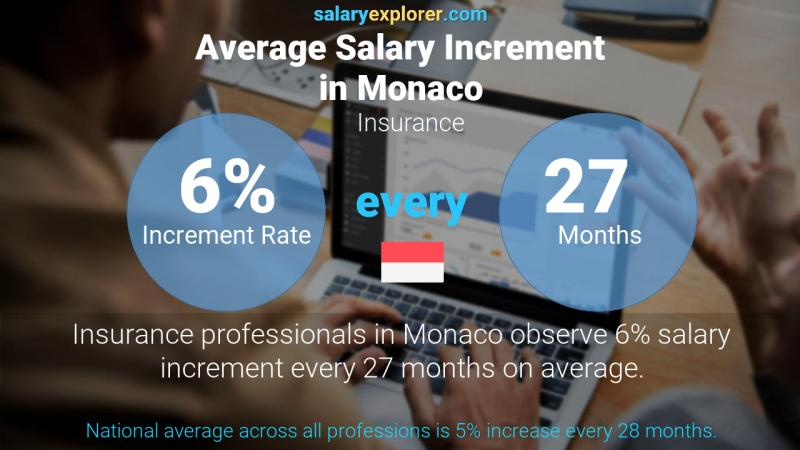Annual Salary Increment Rate Monaco Insurance