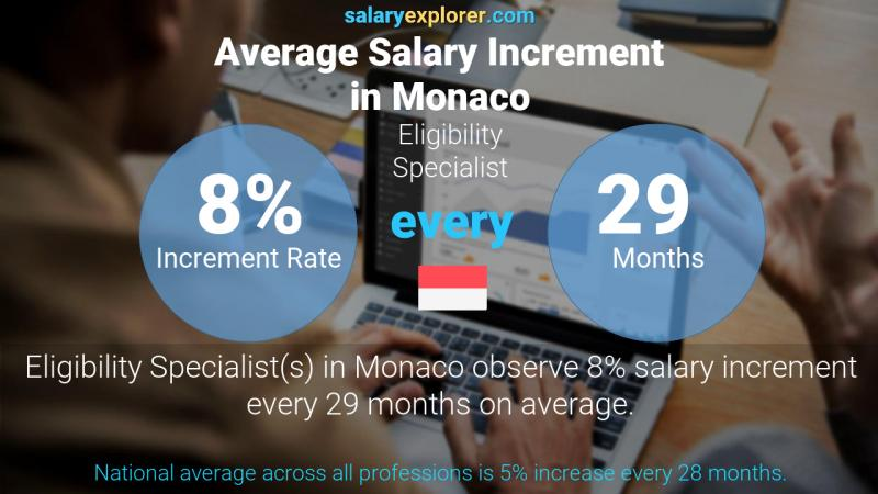Annual Salary Increment Rate Monaco Eligibility Specialist