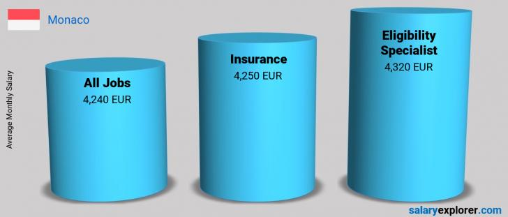 Salary Comparison Between Eligibility Specialist and Insurance monthly Monaco