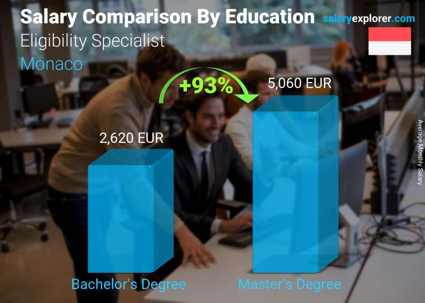 Salary comparison by education level monthly Monaco Eligibility Specialist