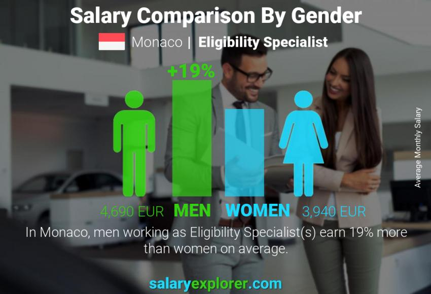 Salary comparison by gender monthly Monaco Eligibility Specialist