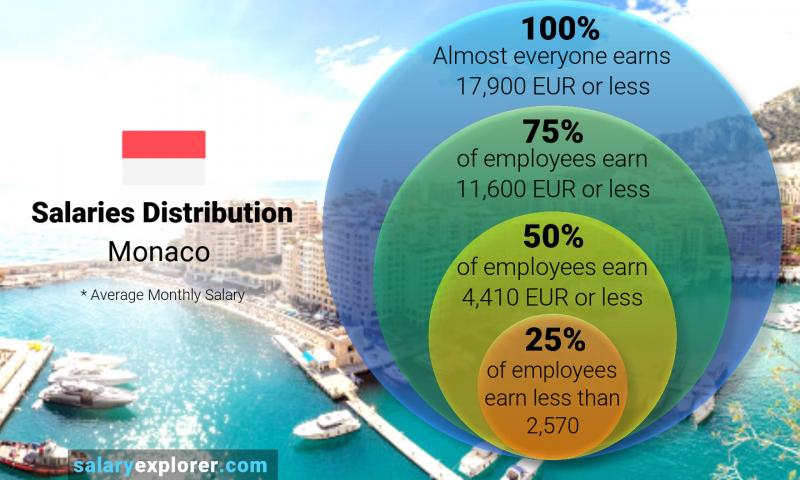 Median and salary distribution monthly Monaco