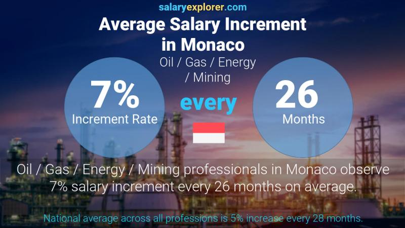 Annual Salary Increment Rate Monaco Oil  / Gas / Energy / Mining