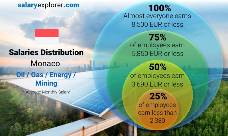 Median and salary distribution monthly Monaco Oil  / Gas / Energy / Mining
