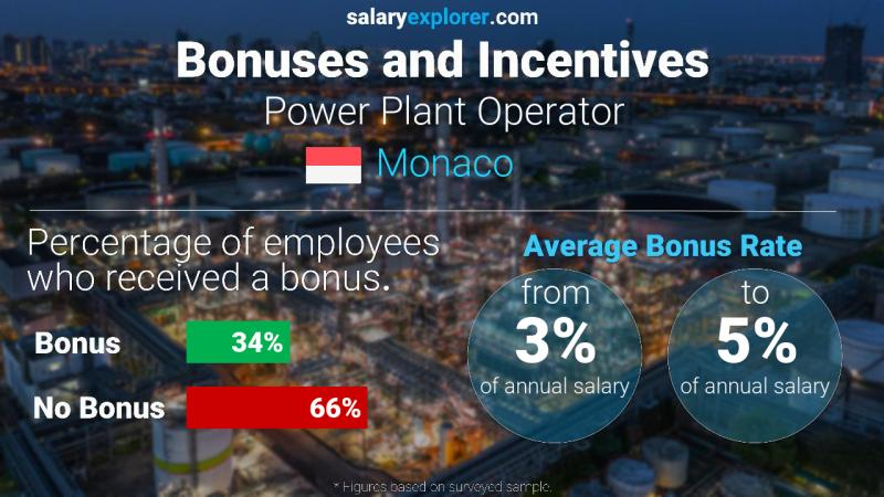 Annual Salary Bonus Rate Monaco Power Plant Operator