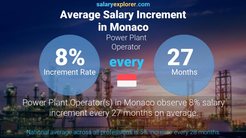 Annual Salary Increment Rate Monaco Power Plant Operator