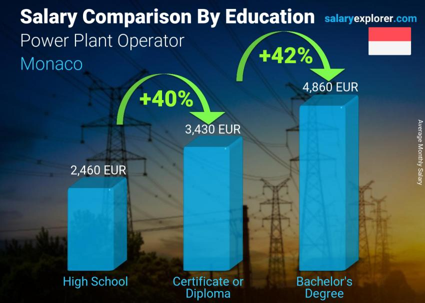 Salary comparison by education level monthly Monaco Power Plant Operator