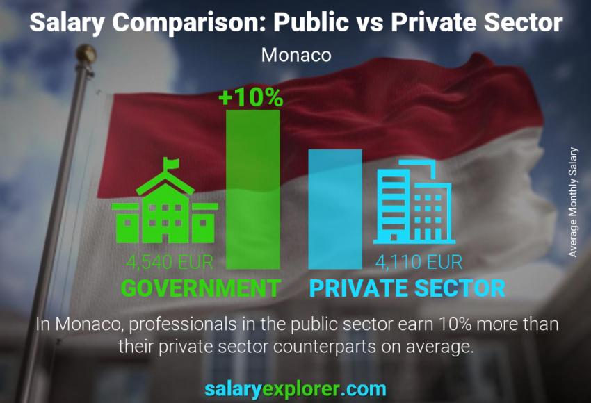 Public vs private sector salaries monthly Monaco