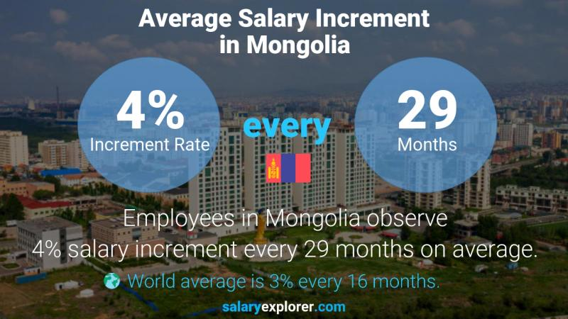 Annual Salary Increment Rate Mongolia