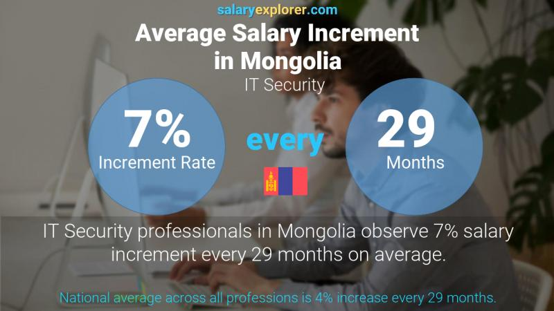 Annual Salary Increment Rate Mongolia IT Security