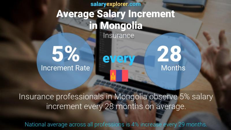 Annual Salary Increment Rate Mongolia Insurance