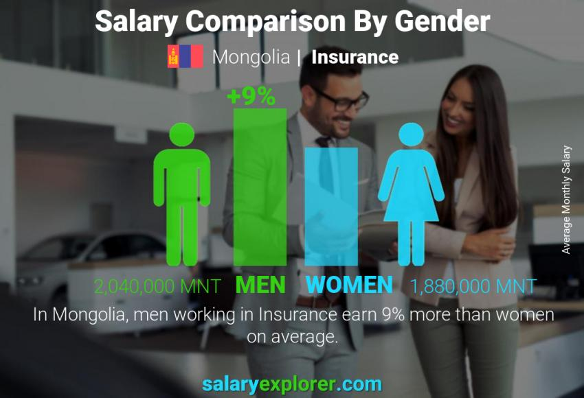 Salary comparison by gender monthly Mongolia Insurance