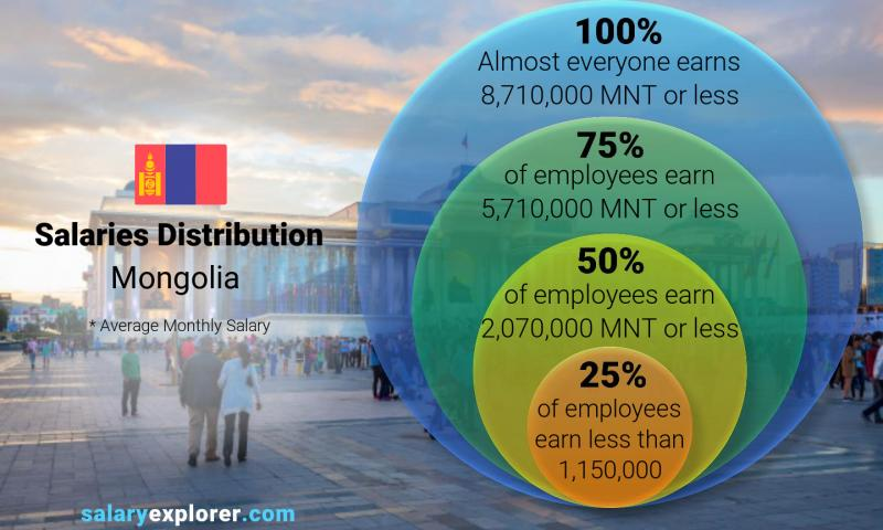 Median and salary distribution monthly Mongolia