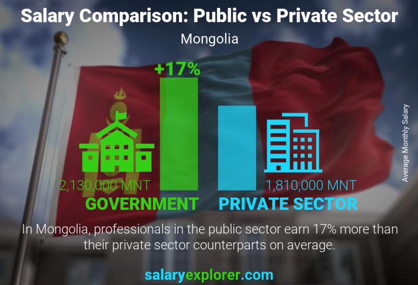 Public vs private sector salaries monthly Mongolia