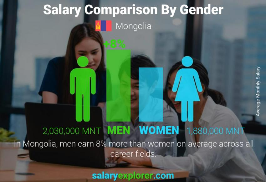 Salary comparison by gender monthly Mongolia