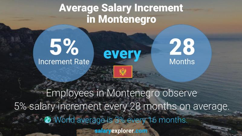 Annual Salary Increment Rate Montenegro