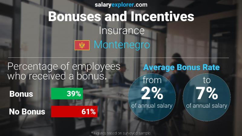 Annual Salary Bonus Rate Montenegro Insurance
