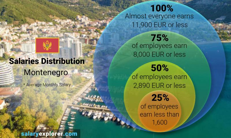 Median and salary distribution monthly Montenegro